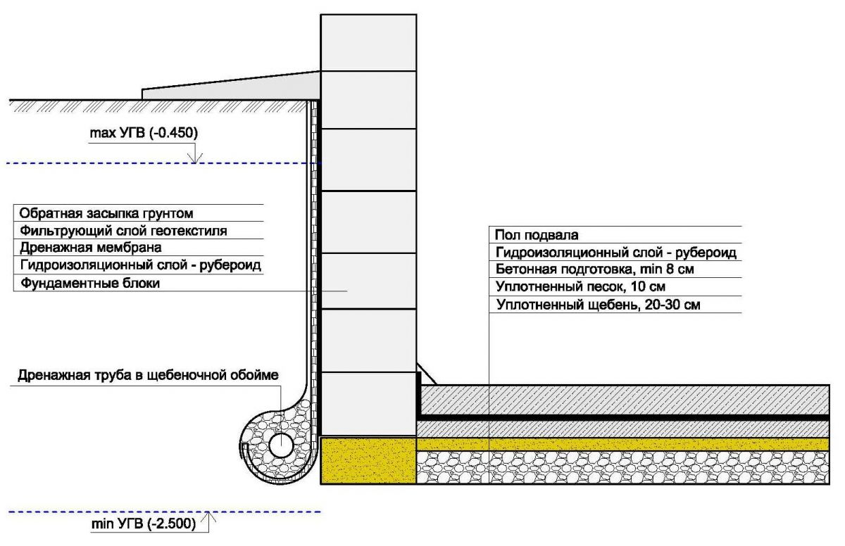 Гидроизоляция фундамента полимерные материал сертификат наливной пол ivsil tie-rod
