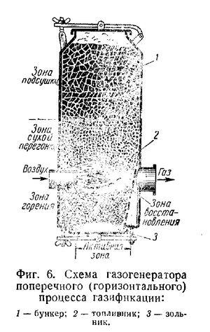 Газогенераторы горизонтального процесса