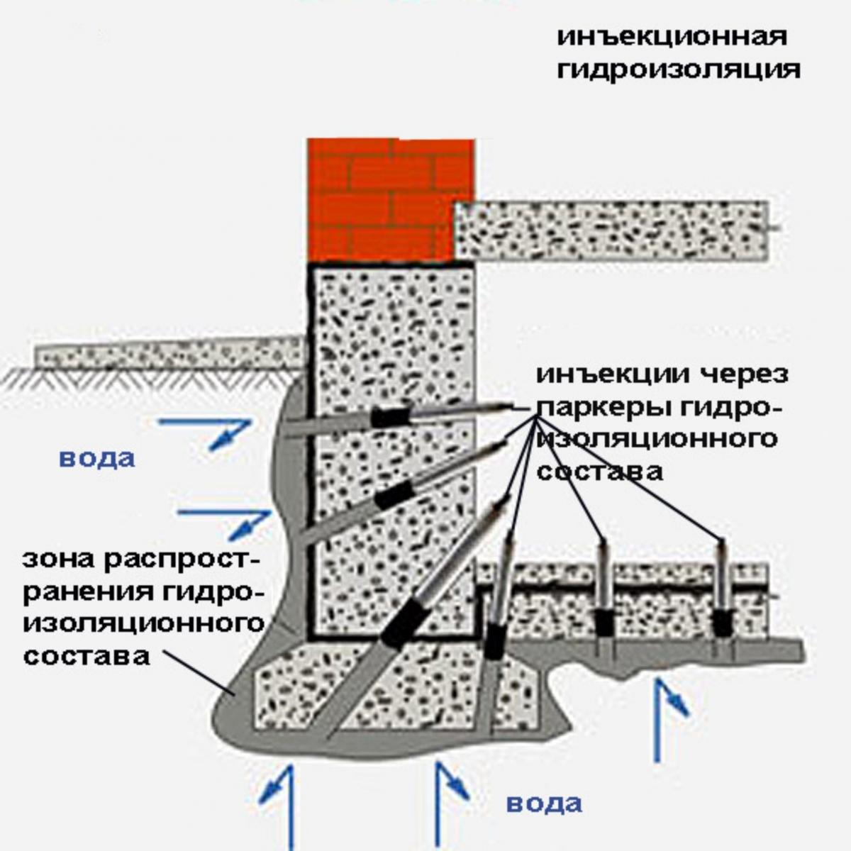 Противокапиллярная гидроизоляция материалы внутреняя гидроизоляция на фундамента фото