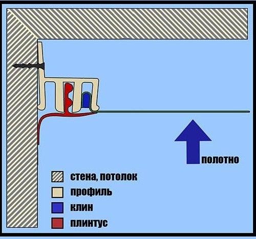 Монтаж каркаса натяжного потолка