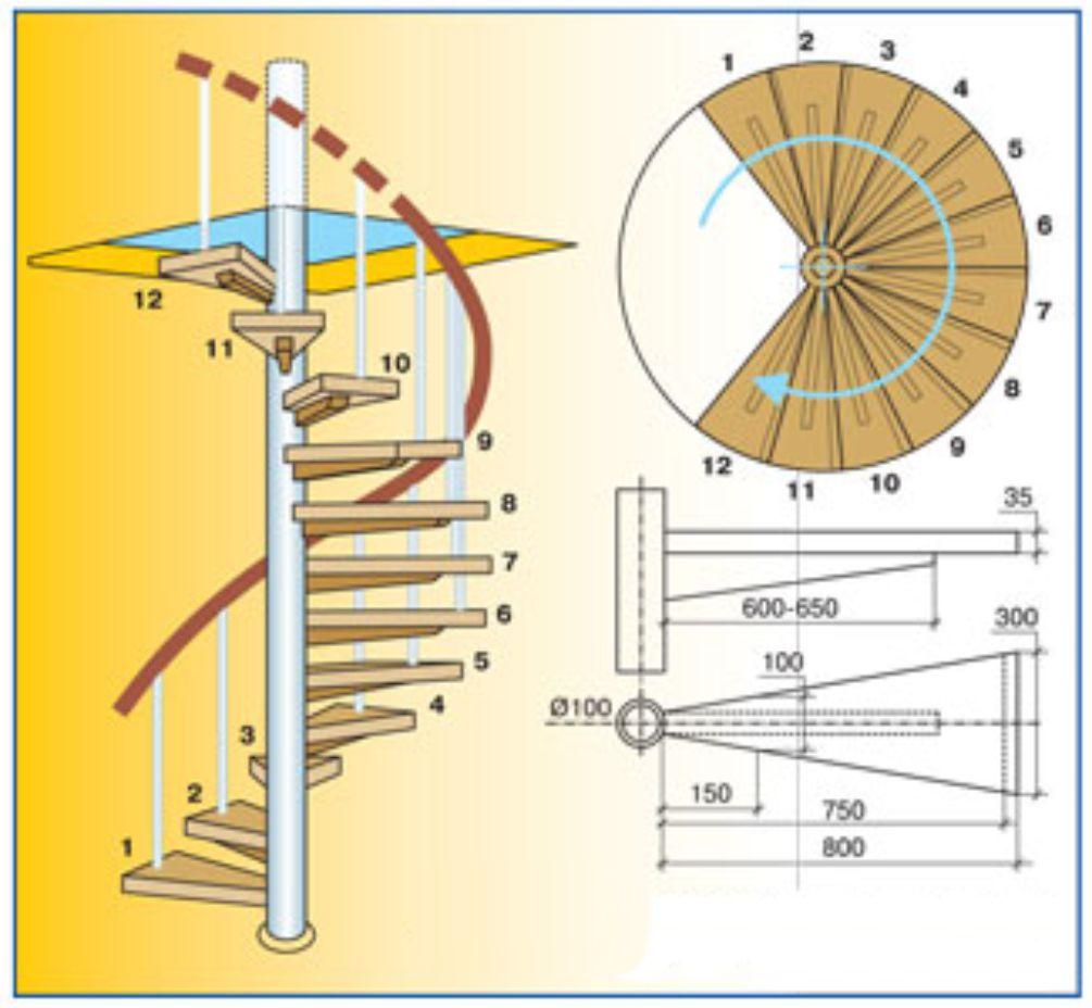 Как самому сделать перила для винтовой лестницы