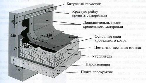 Особенности примыкания наплавляемого материала к вертикальным элементам