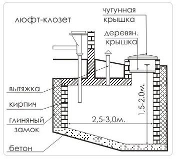 Люфт-клозет - туалет для дачи