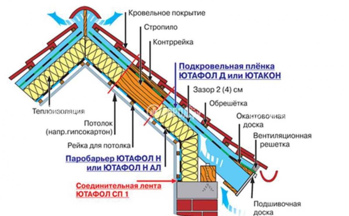 крыша мансардная вентилируемая схема