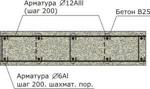 Армирование монолитной плиты перекрытия - схема