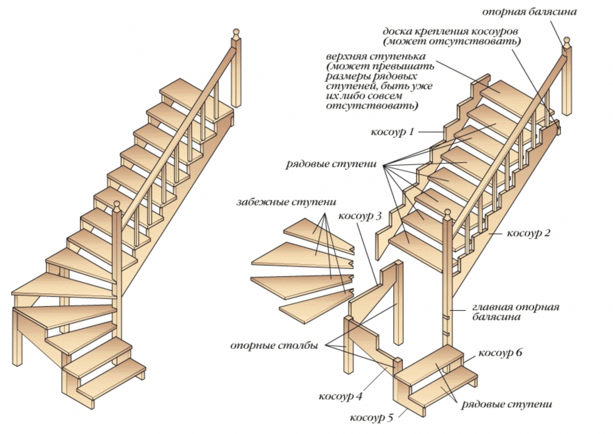 Лестница с забежными ступенями своими руками