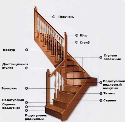 Лестница своими руками схема 614