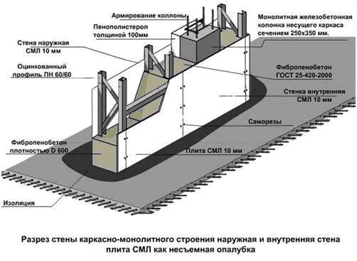 Технология возведение подпорной стены из монолитного ж б