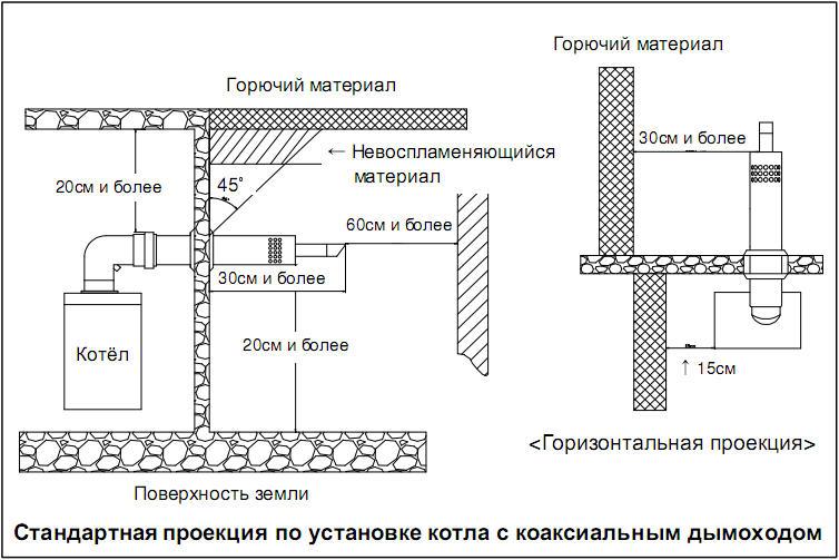 установки навесного котла