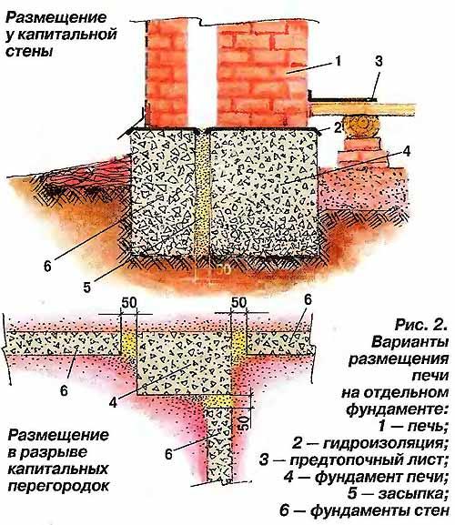 Фундамент под печь в бане