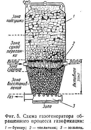 Газогенераторы обращенного процесса