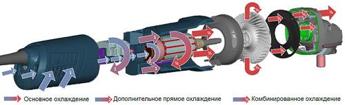 Система охлаждения болгарки