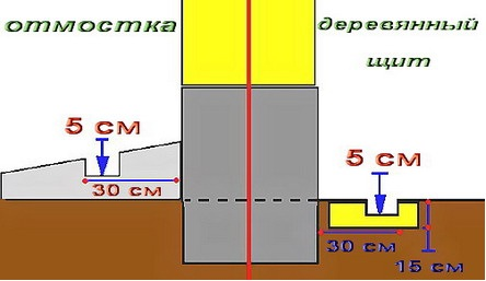 Как поменять закладной венец каркасного дома - отмостка, закрепление опоры