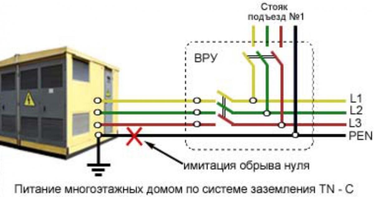 план-схему проложенных
