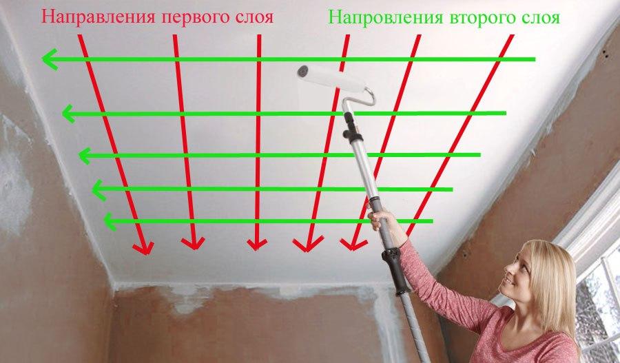 Схема движения инструмента во время покраски потолка