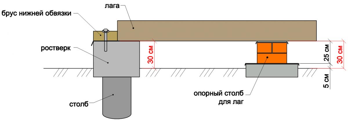 Каркасный коттедж своими руками строительный портал.