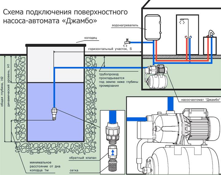 http://stroy-aqua.com/vodosnab_otopl/kolodec_skvajina/nasosy-dlya-kolodcev.html
