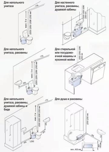 Правила монтажа канализационного насоса для унитаза