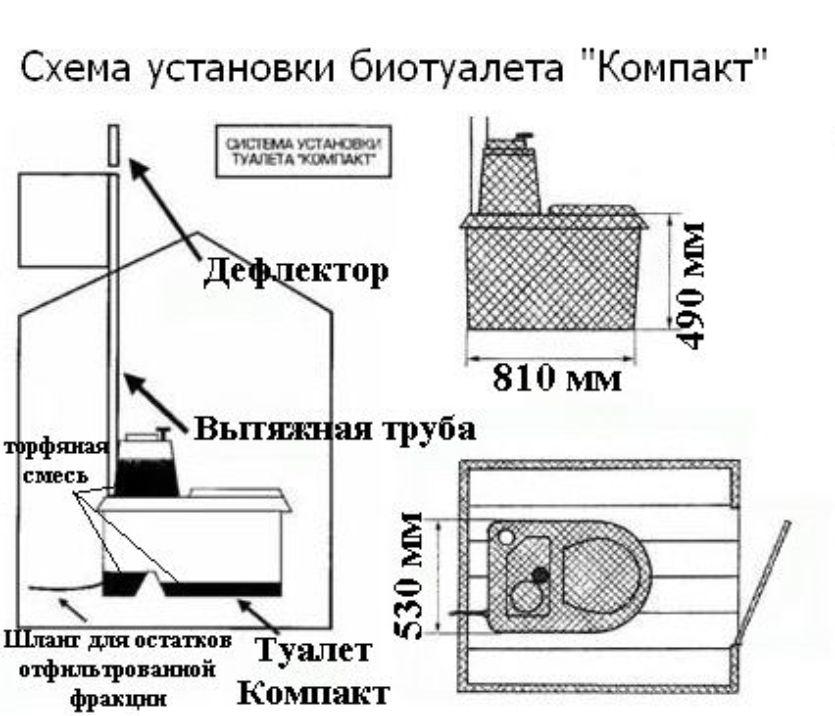 Принцип работы торфяного биотуалета для дачи видео