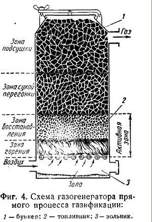 Газогенераторы прямого процесса