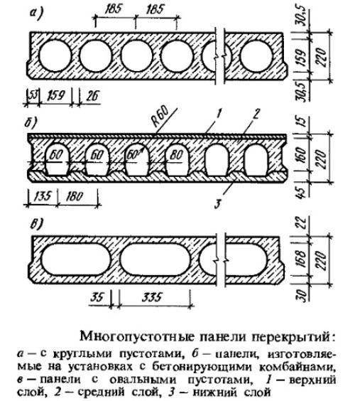 Размеры железобетонных плит