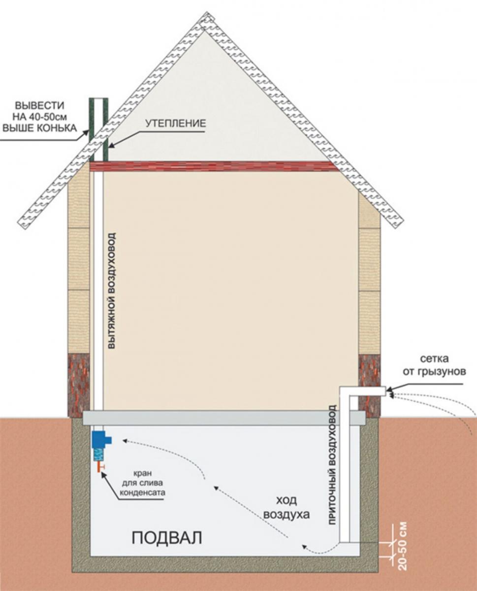 Поделки для интерьера в доВентиляция в подвале