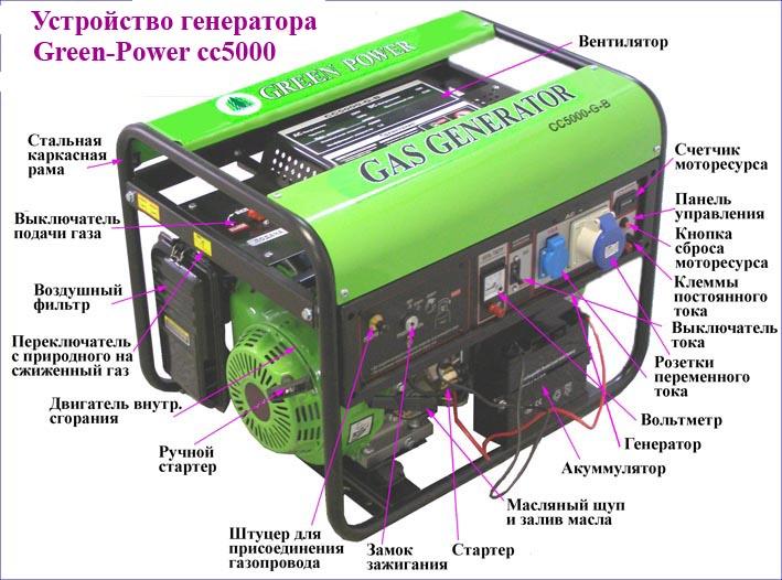 Генератор бензиновый elekon бензиновый