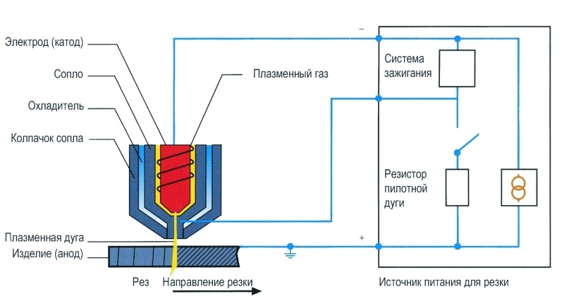 Внутри корпуса плазмотрона