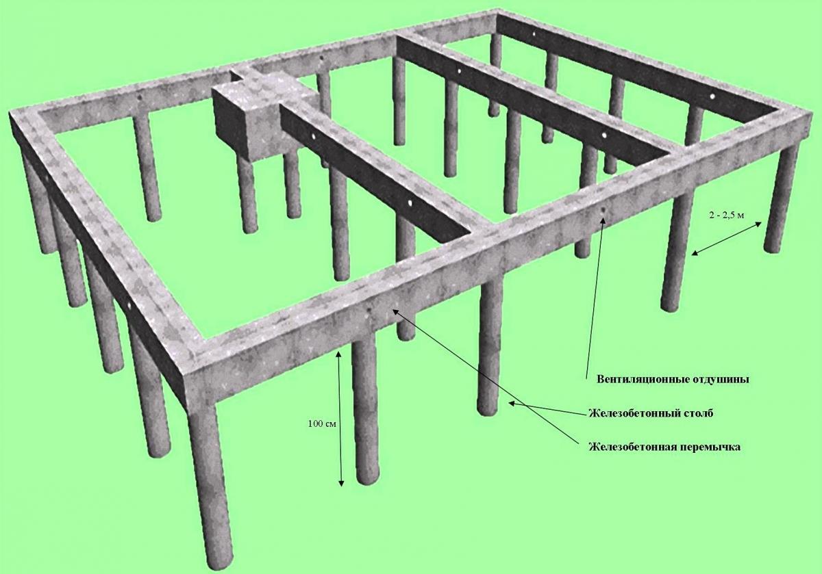 Дачный фундамент своими руками столбчатый фото 258