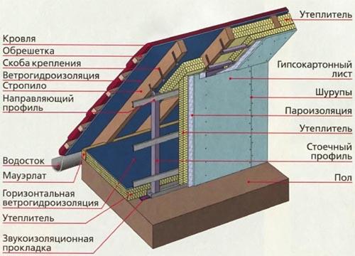 Схема утепления мансардного помещения