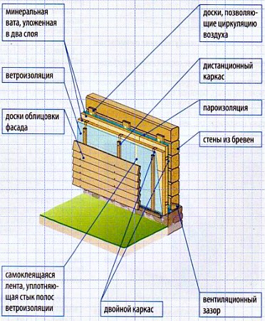 Утепление деревянных стен