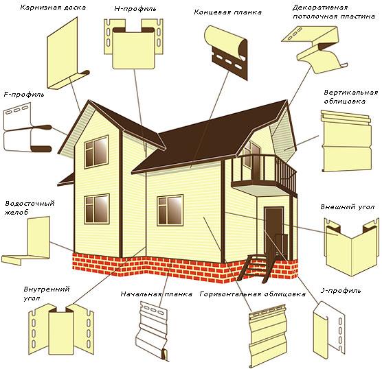 Как обшивать деревянный дом металлосайдингом своими руками