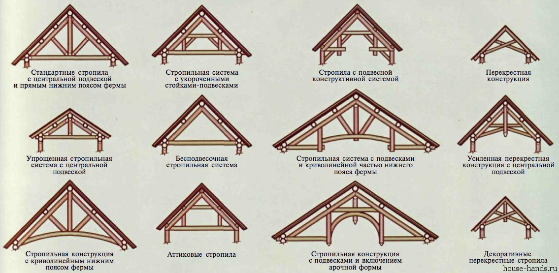 разработать проект крыши.