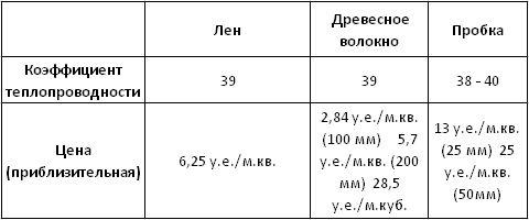 Сравнительная таблица органических теплоизоляционных материалов