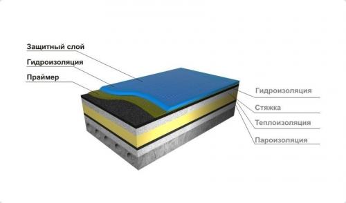 Технология укладки рулонной кровли на плоскую крышу
