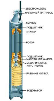 Центробежные насосы для колодцев - устройство