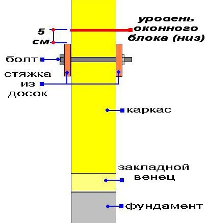 Скрепление каркаса перед заменой закладного венца в каркасном доме