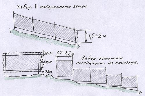 Забор из металлопрофиля своими руками на уклоне