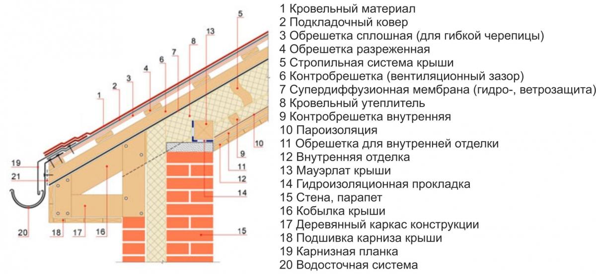 Схема крепления элементов крыши
