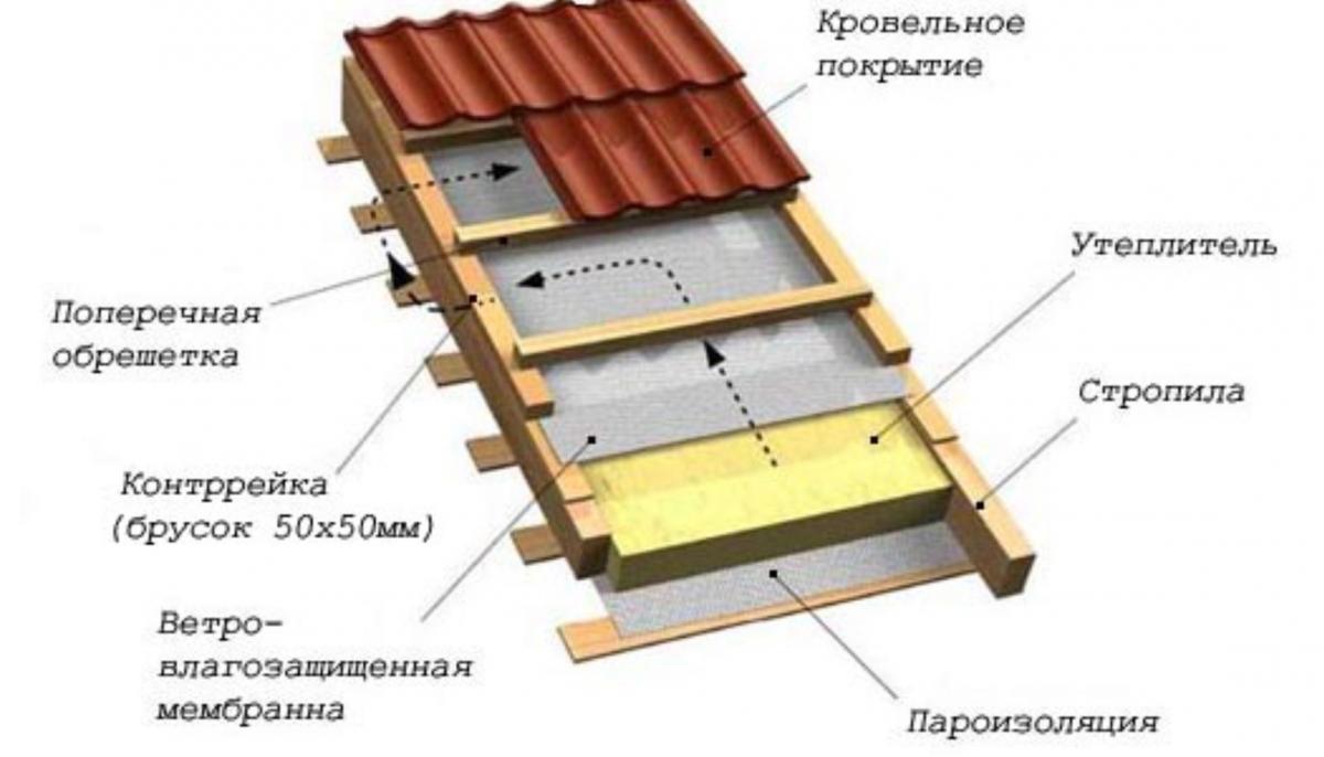 Утепление кирпичного дома своими руками строительный портал.