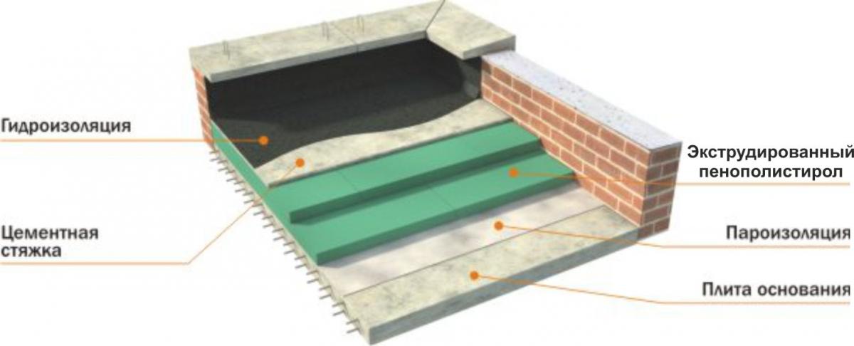 Гидроизоляция плоской бетонной крыши своими руками