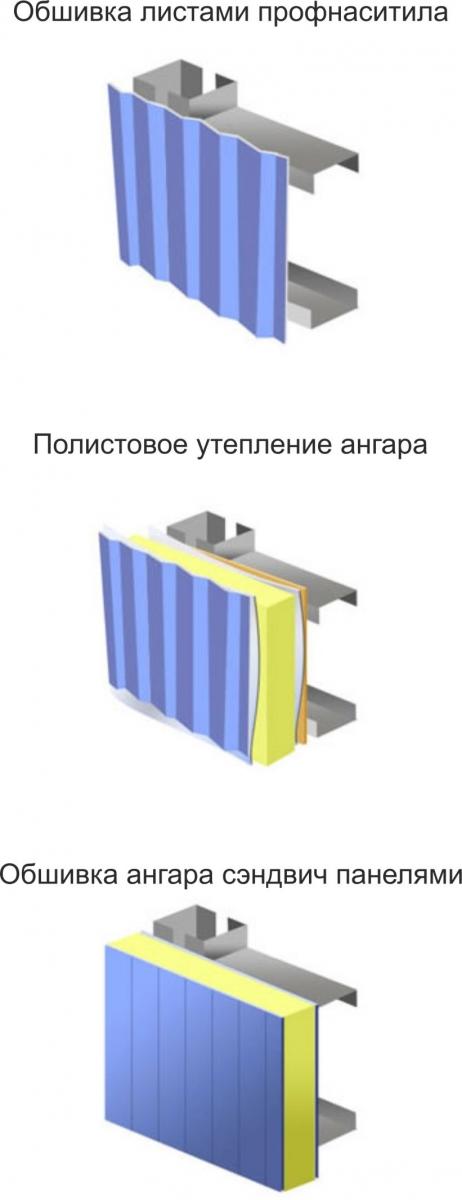 Металлический ангар своими руками строительный портал.