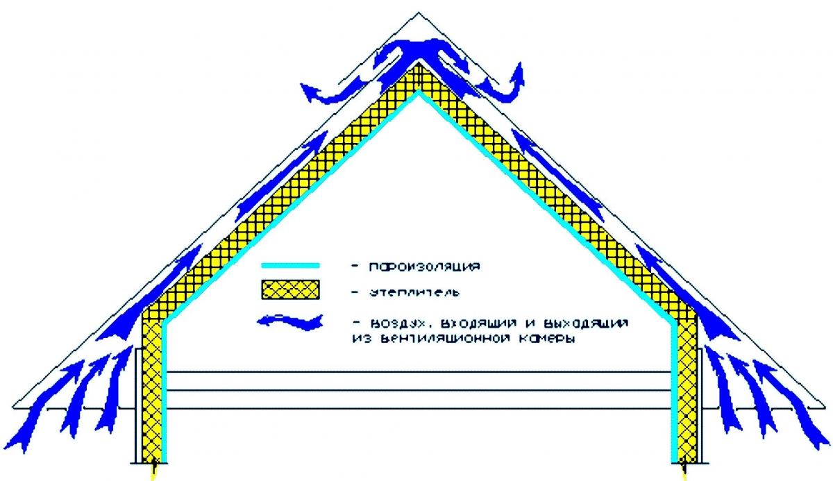 схема каркаса крыши дома