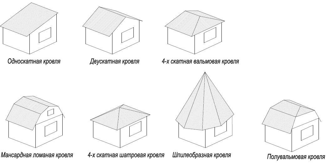 Виды крыш частного дома