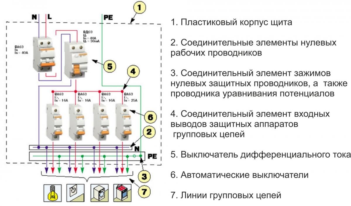 схема подключения узо в распред.щите
