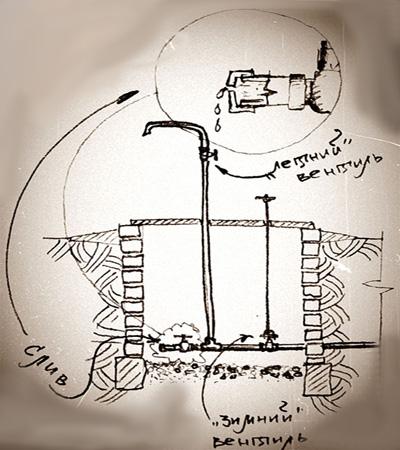Схема простейшего водопровода