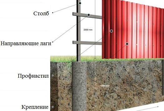 Строительство заборов из профнастила своими руками 46