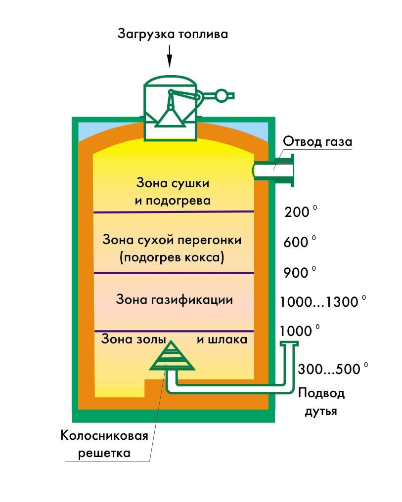 схема автомобильный газогенератор