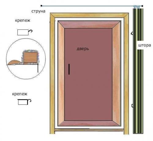 Как утеплить дверь в бане