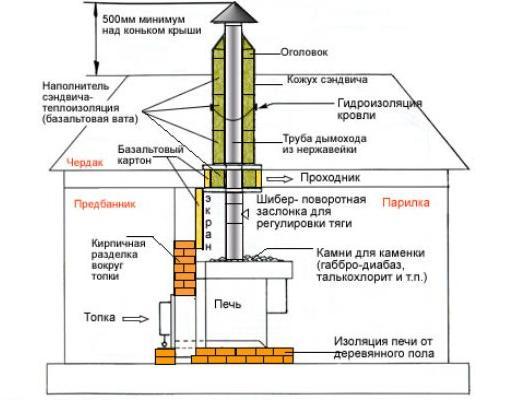 Каменная печь в русской бане